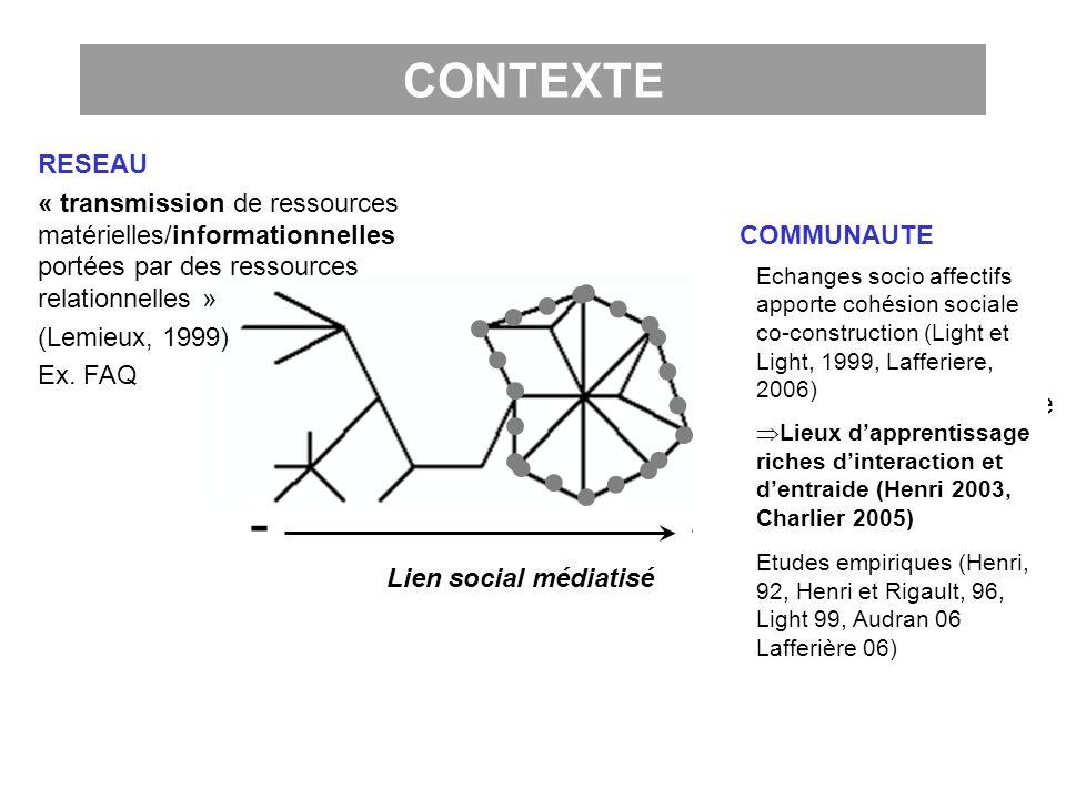 CONTEXTE RESEAU. « transmission de ressources matérielles/informationnelles portées par des ressources relationnelles »