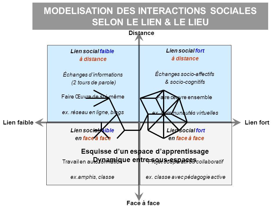 MODELISATION DES INTERACTIONS SOCIALES SELON LE LIEN & LE LIEU