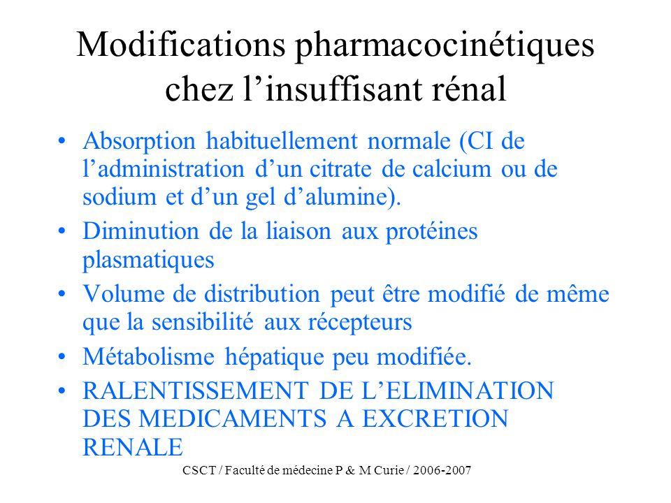 Modifications pharmacocinétiques chez l'insuffisant rénal