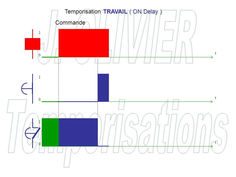 Temporisation TRAVAIL ( ON Delay )