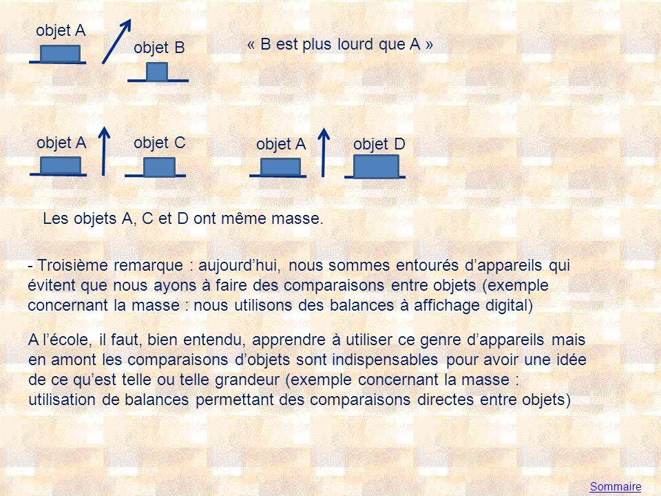 Les objets A, C et D ont même masse.