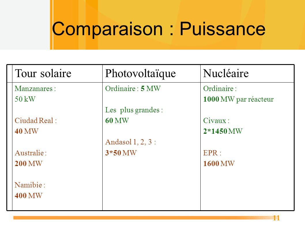 Comparaison : Puissance
