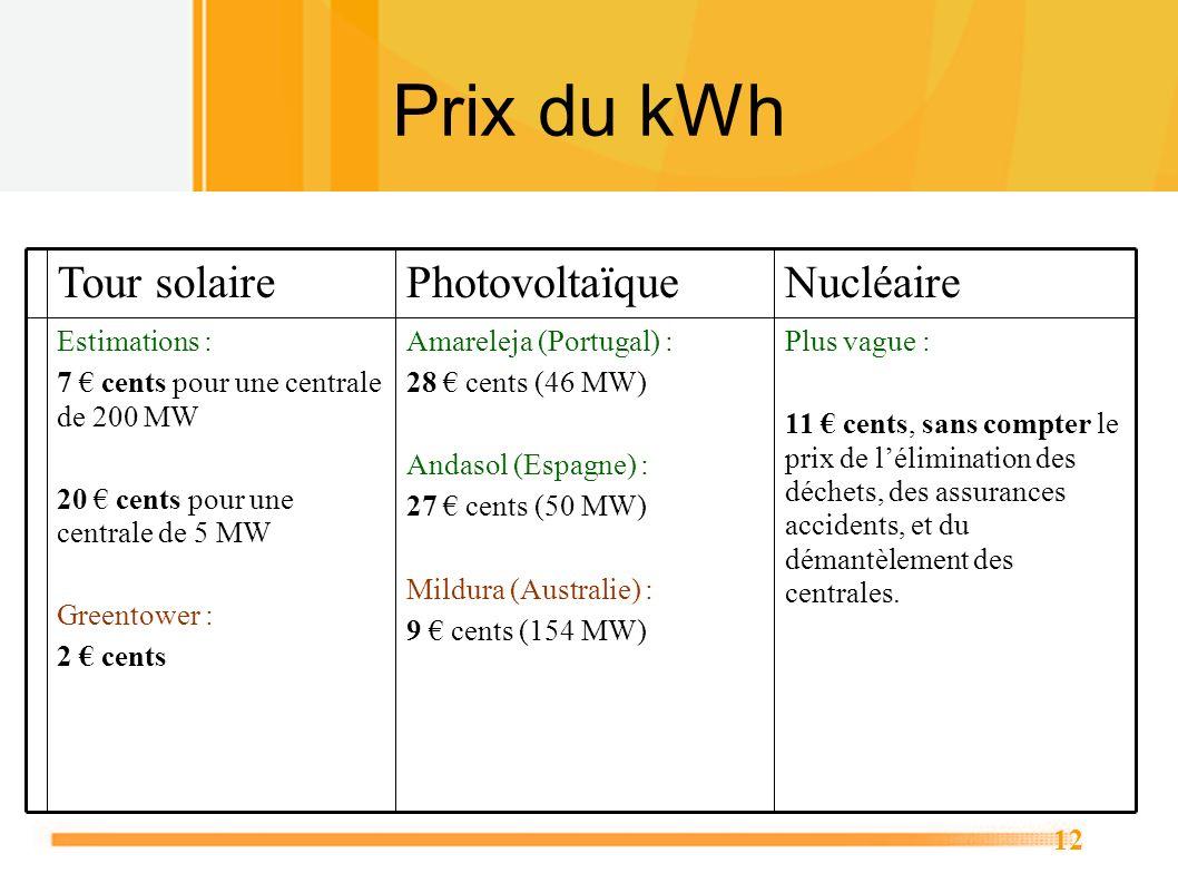 Prix du kWh Nucléaire Photovoltaïque Tour solaire Plus vague :