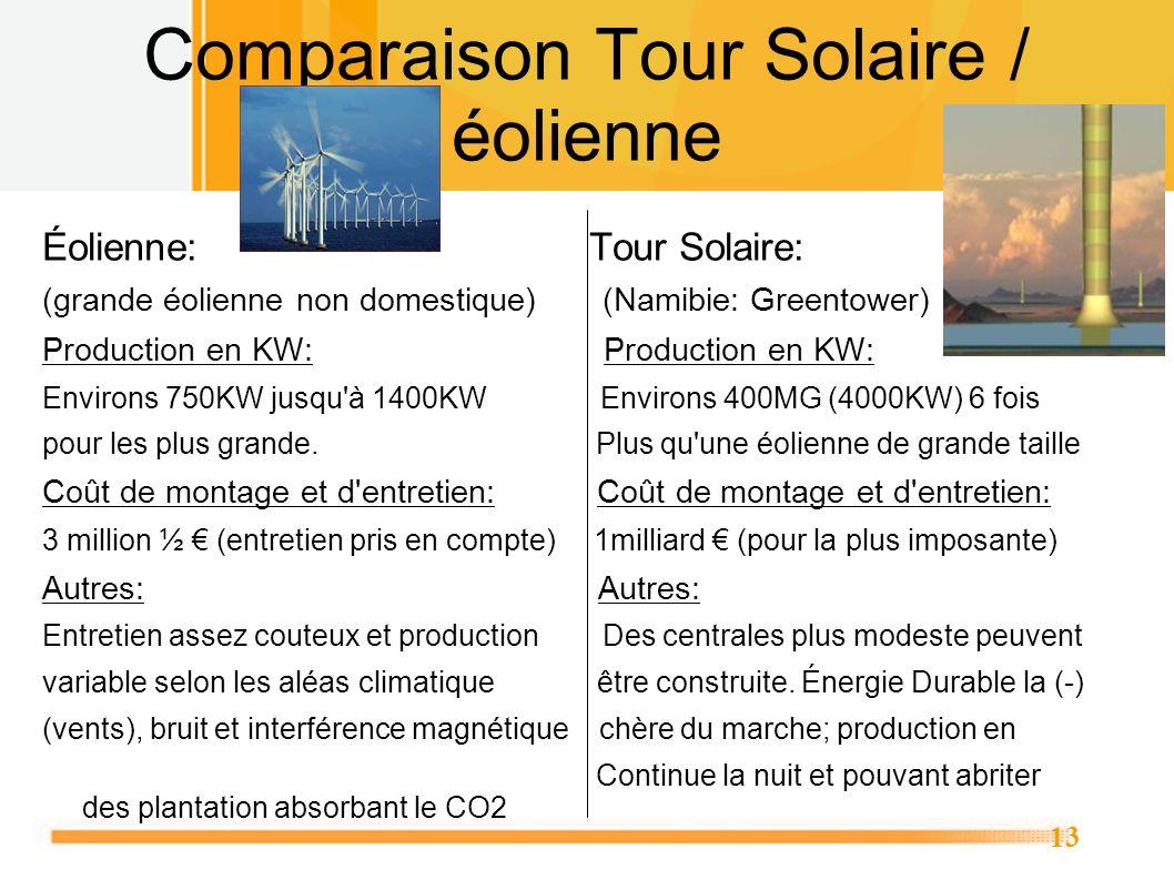 Comparaison Tour Solaire / éolienne