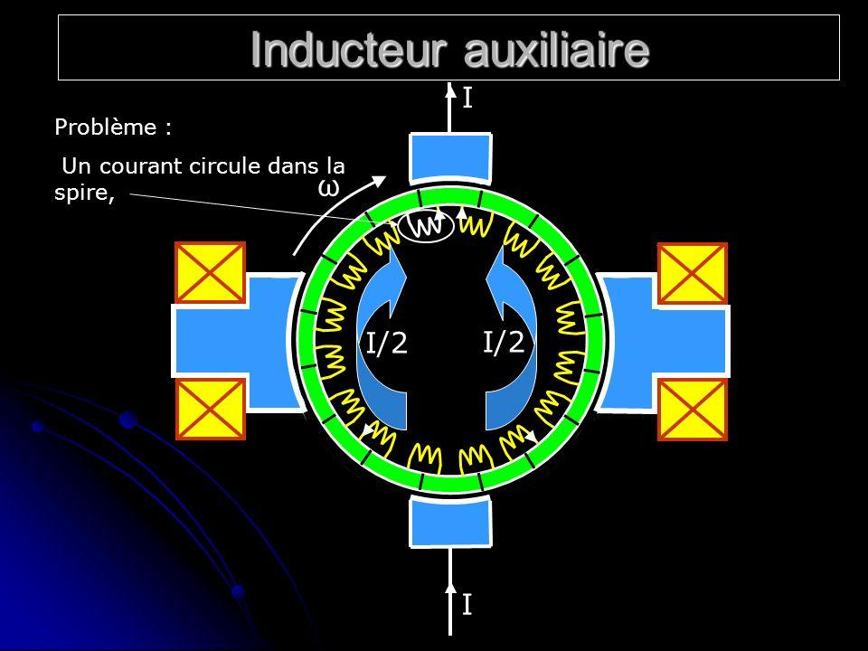 Inducteur auxiliaire ω I/2 I Problème :
