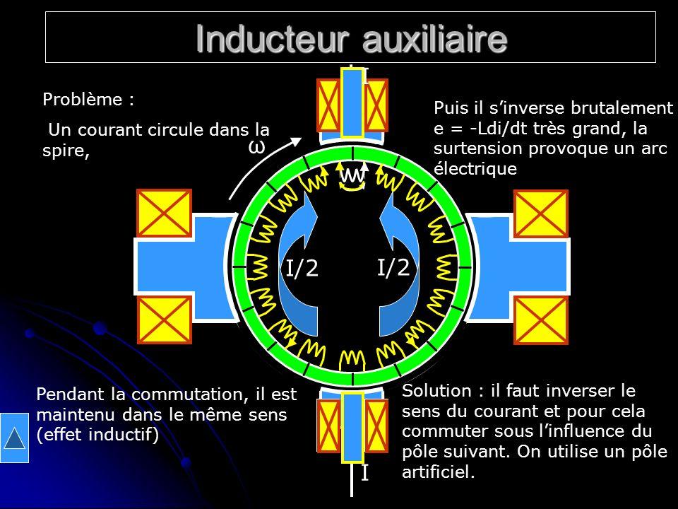 Inducteur auxiliaire I ω I/2 I/2 I Problème :