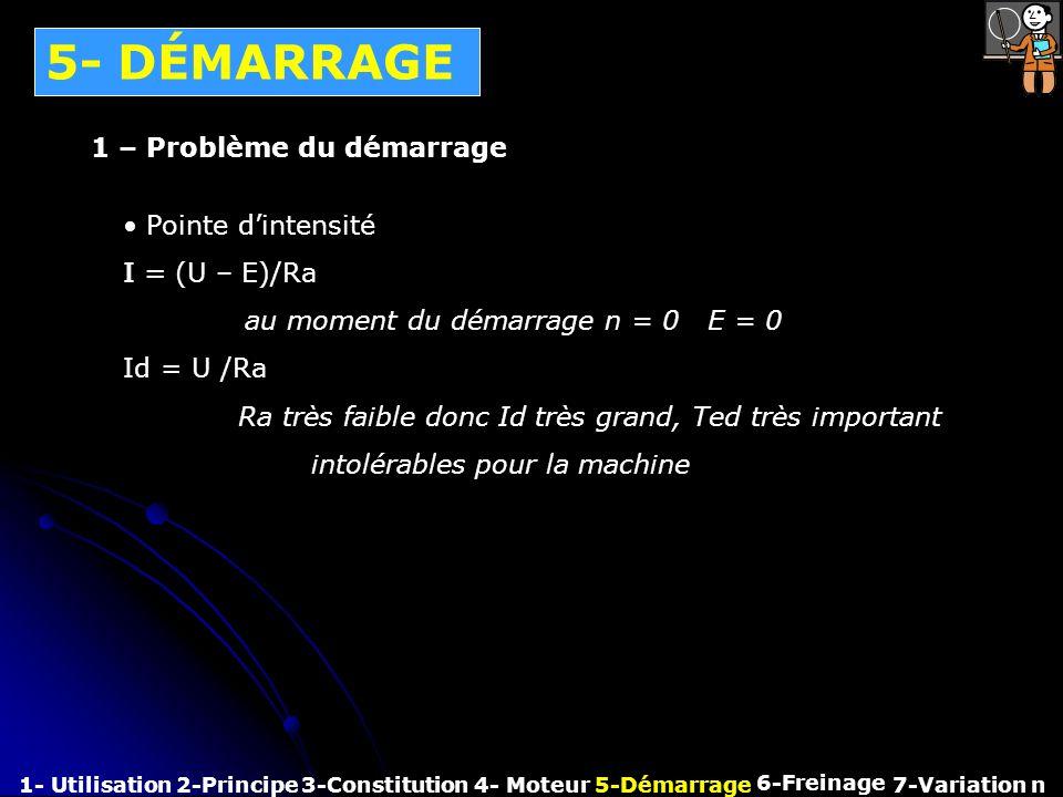 5- DÉMARRAGE 1 – Problème du démarrage Pointe d'intensité