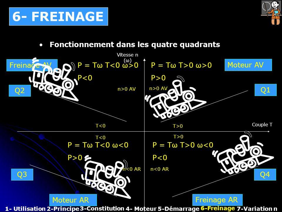 6- FREINAGE Fonctionnement dans les quatre quadrants Freinage AV