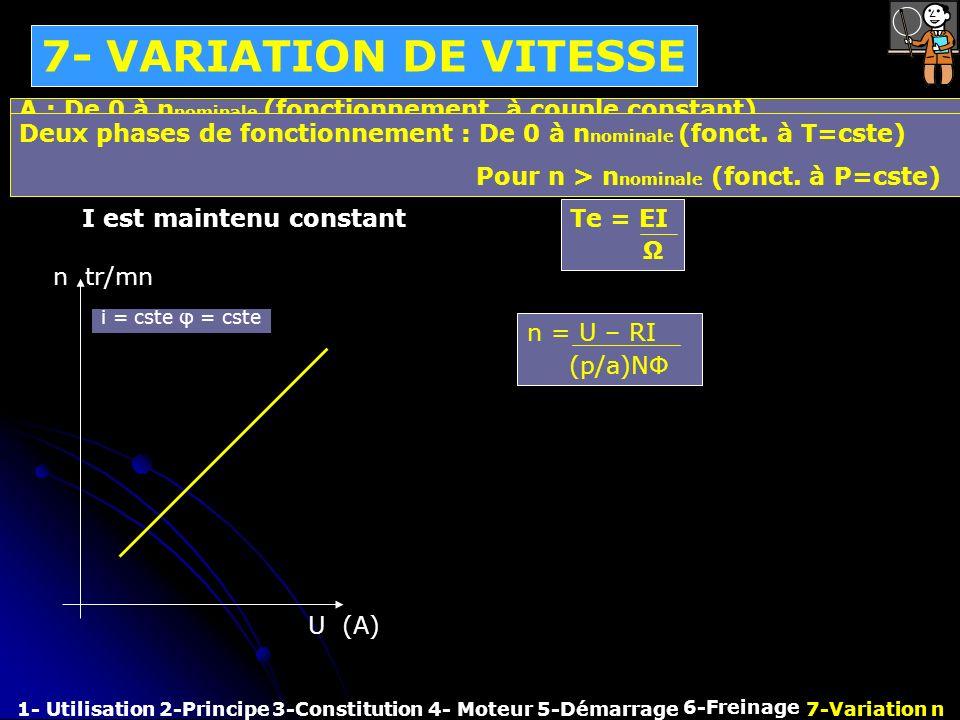 7- VARIATION DE VITESSE A : De 0 à nnominale (fonctionnement à couple constant) Deux phases de fonctionnement : De 0 à nnominale (fonct. à T=cste)