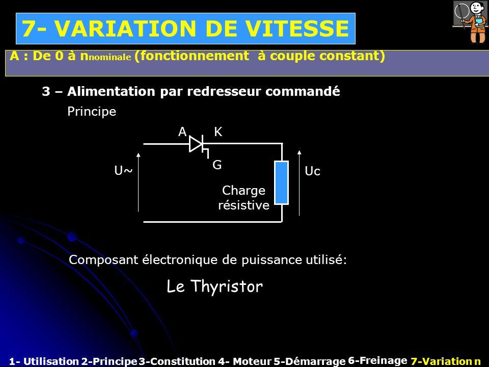 7- VARIATION DE VITESSE A : De 0 à nnominale (fonctionnement à couple constant) 3 – Alimentation par redresseur commandé.