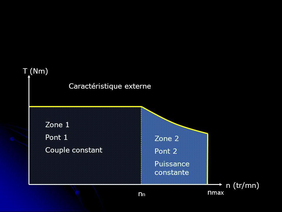 n (tr/mn) T (Nm) Caractéristique externe. Zone 1. Pont 1. Couple constant. Zone 2. Pont 2. Puissance constante.