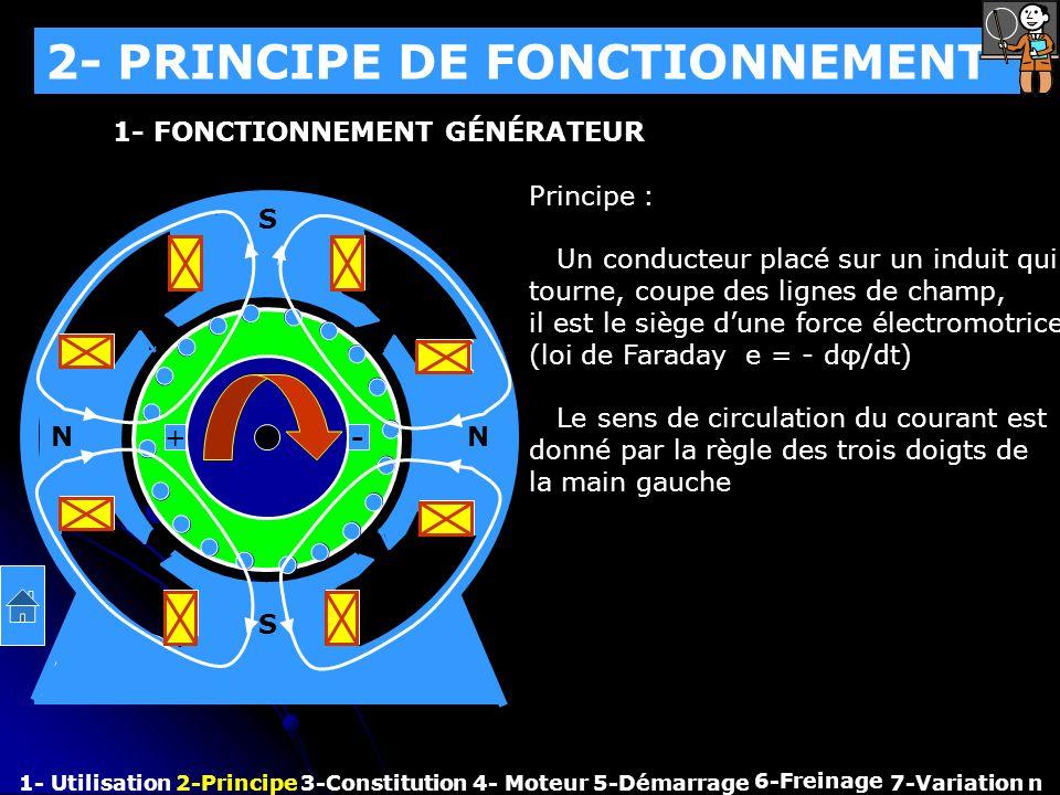 2- PRINCIPE DE FONCTIONNEMENT