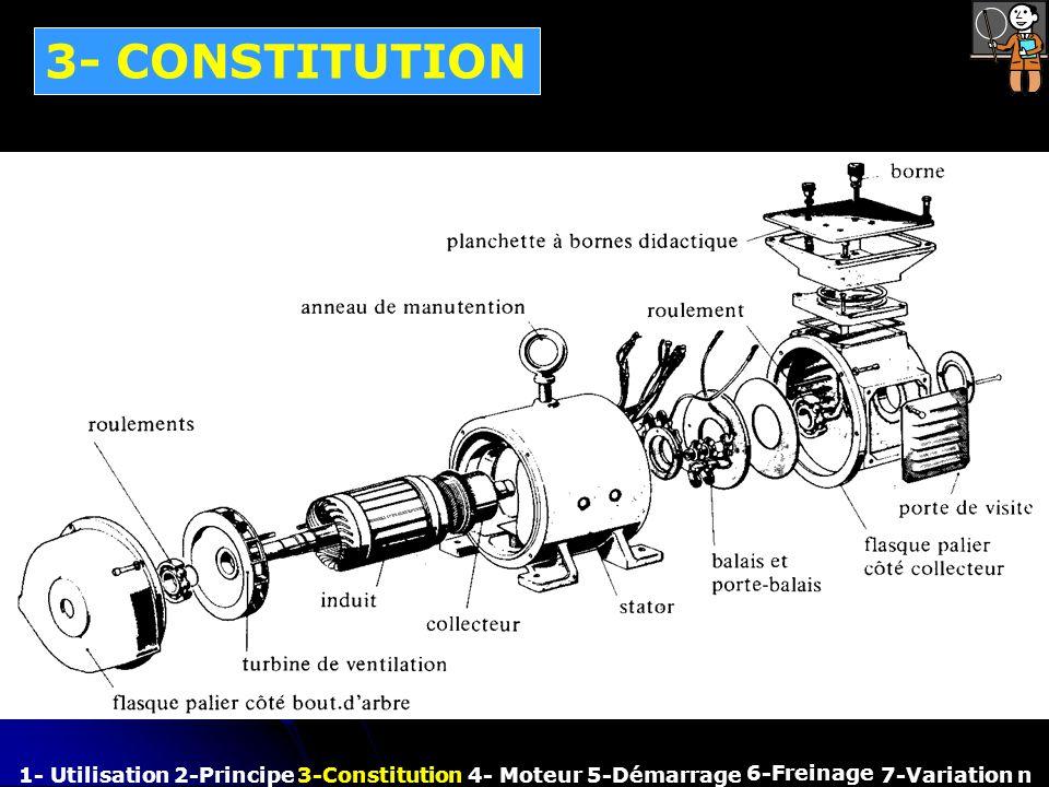 3- CONSTITUTION 1- Utilisation 2-Principe 3-Constitution 4- Moteur