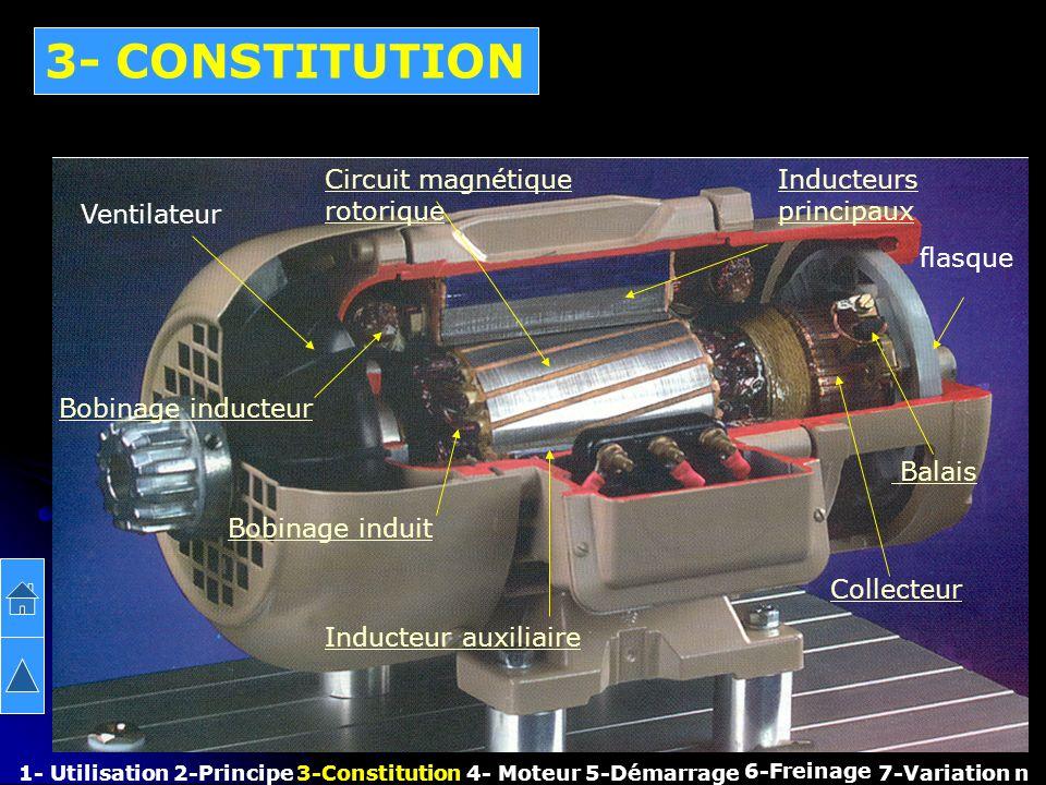 3- CONSTITUTION Circuit magnétique rotorique Inducteurs principaux