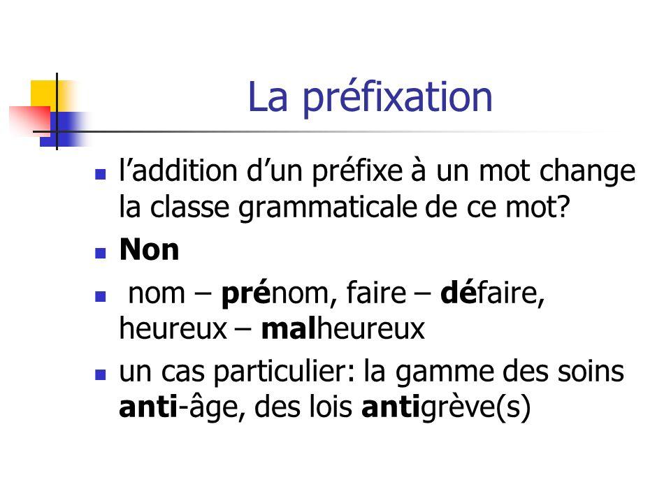 La préfixation l'addition d'un préfixe à un mot change la classe grammaticale de ce mot Non. nom – prénom, faire – défaire, heureux – malheureux.