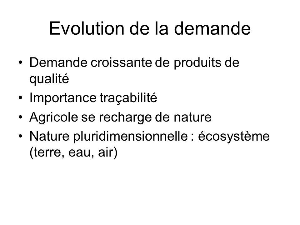 Evolution de la demande