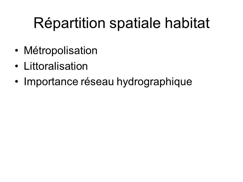 Répartition spatiale habitat