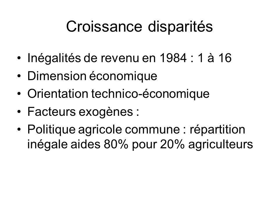 Croissance disparités