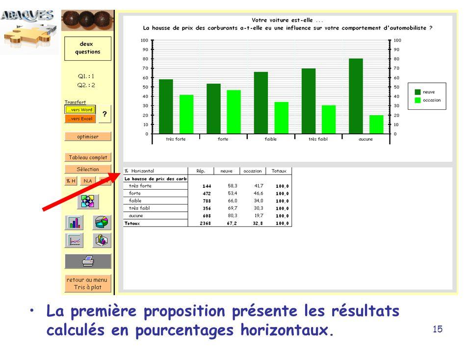 La première proposition présente les résultats calculés en pourcentages horizontaux.