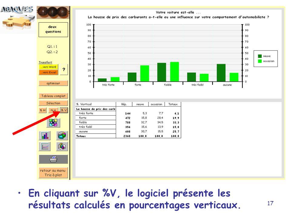 En cliquant sur %V, le logiciel présente les résultats calculés en pourcentages verticaux.