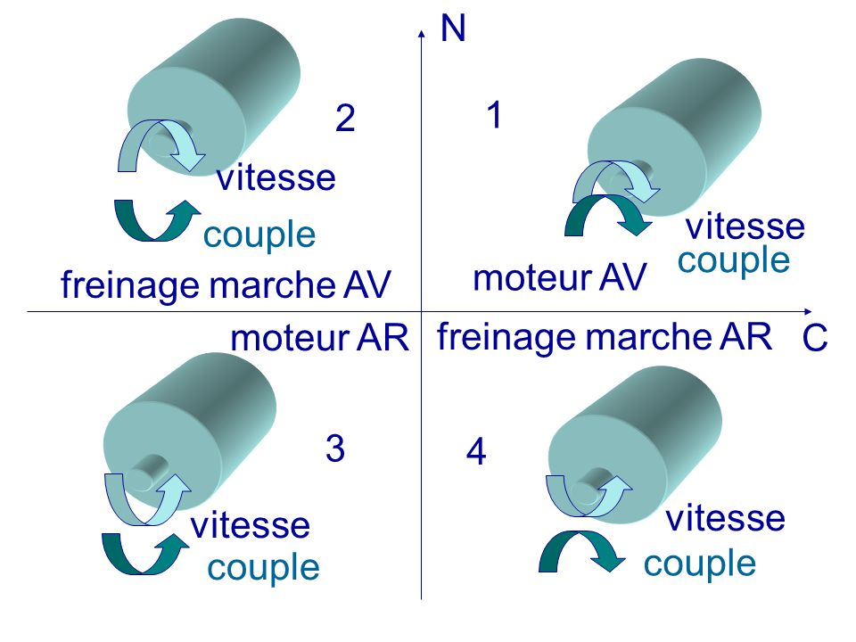 N 2. 1. vitesse. vitesse. couple. couple. moteur AV. freinage marche AV. moteur AR. freinage marche AR.
