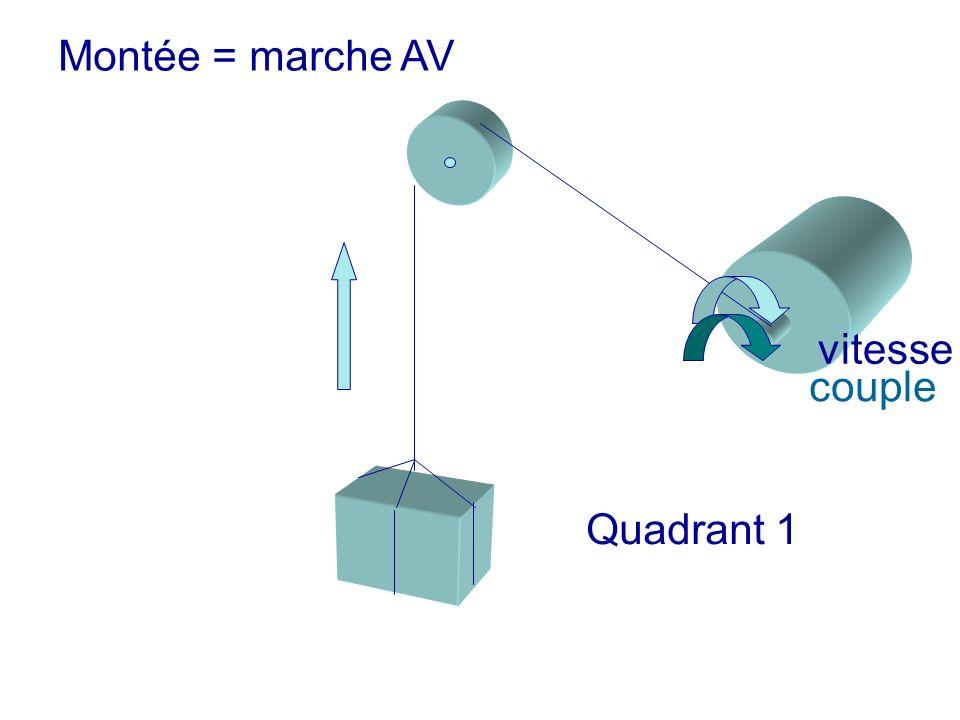 Montée = marche AV vitesse couple Quadrant 1