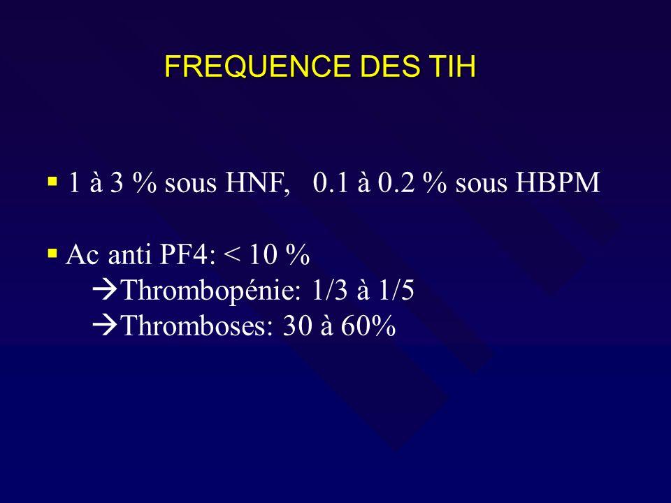 FREQUENCE DES TIH 1 à 3 % sous HNF, 0.1 à 0.2 % sous HBPM. Ac anti PF4: < 10 % Thrombopénie: 1/3 à 1/5.