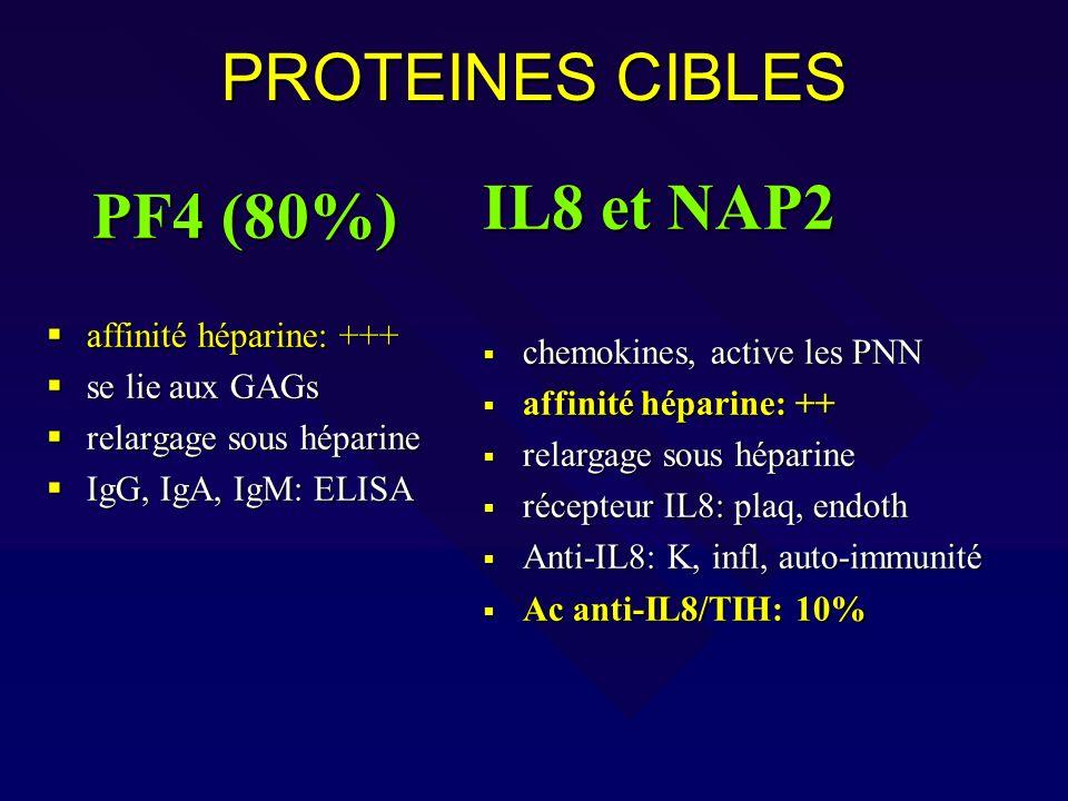 PROTEINES CIBLES IL8 et NAP2 PF4 (80%) affinité héparine: +++