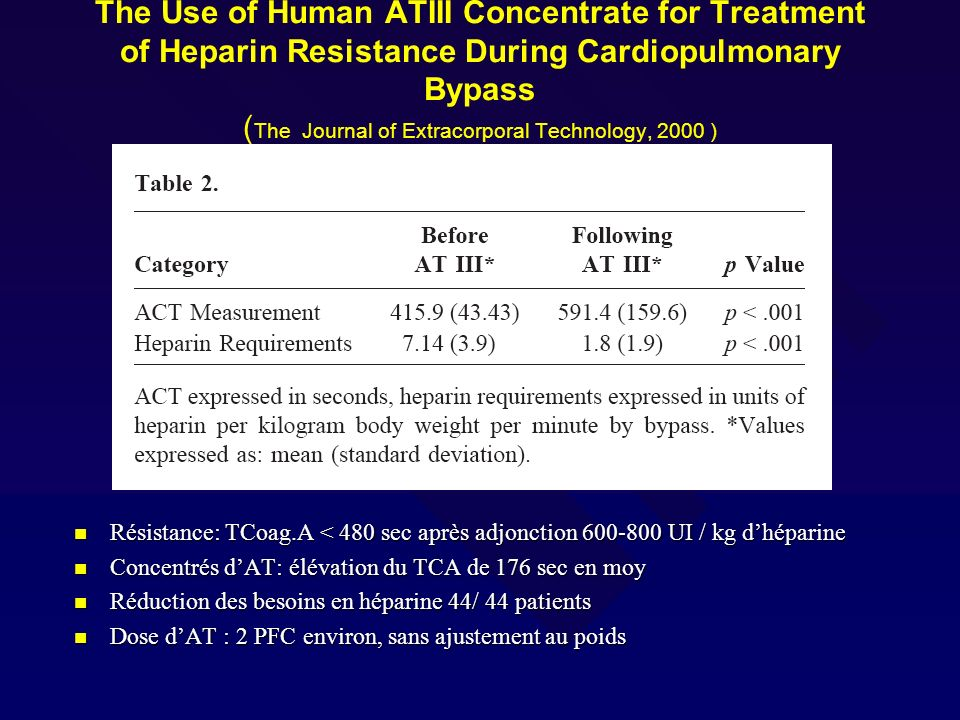 The Use of Human ATIII Concentrate for Treatment of Heparin Resistance During Cardiopulmonary Bypass (The Journal of Extracorporal Technology, 2000 )