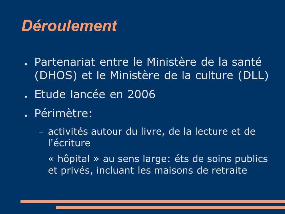 Déroulement Partenariat entre le Ministère de la santé (DHOS) et le Ministère de la culture (DLL) Etude lancée en 2006.