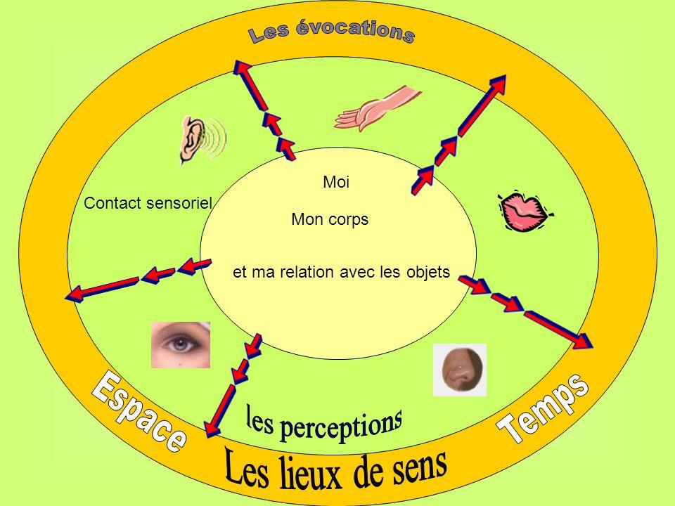 Les évocations Temps Espace Les lieux de sens Moi Contact sensoriel