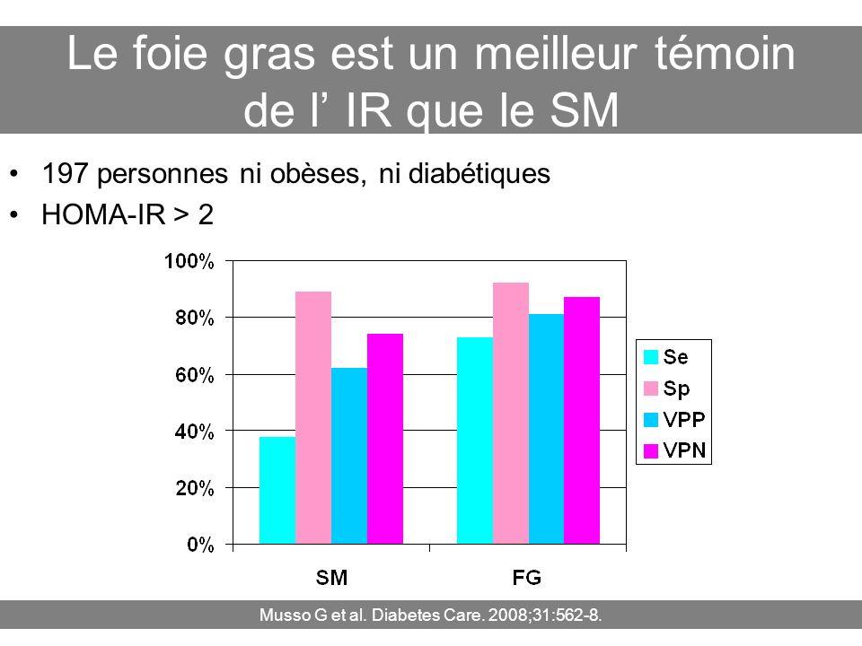 Le foie gras est un meilleur témoin de l' IR que le SM