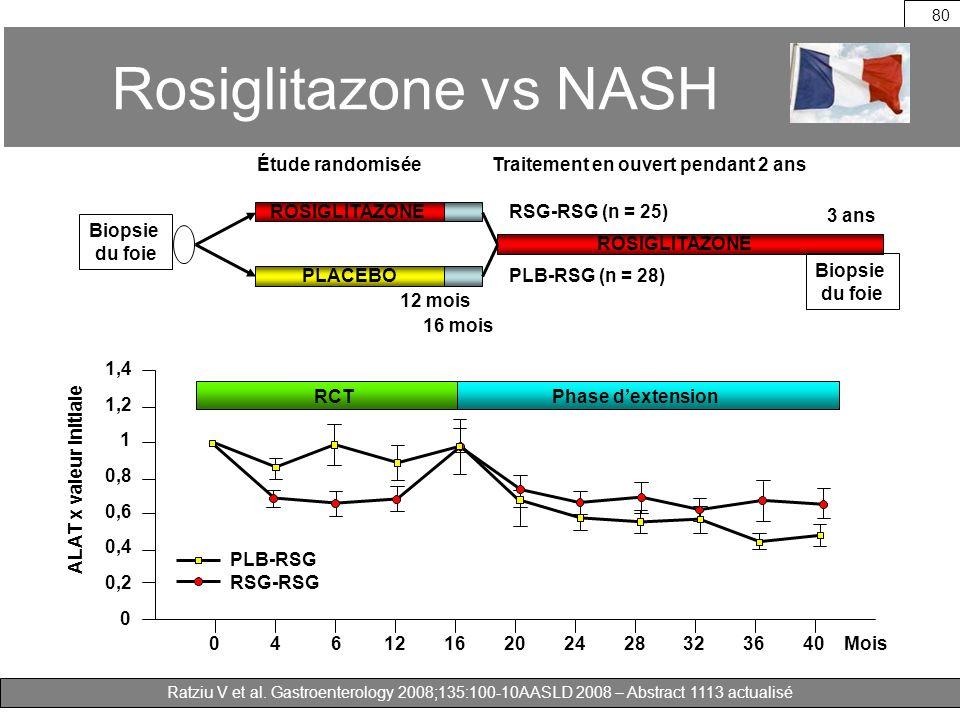 Rosiglitazone vs NASH ROSIGLITAZONE PLACEBO RSG-RSG (n = 25)