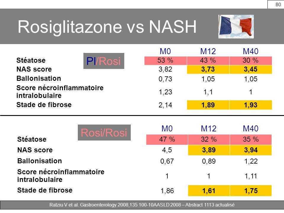 Rosiglitazone vs NASH Pl/Rosi Rosi/Rosi M0 M12 M40 M0 M12 M40 Stéatose