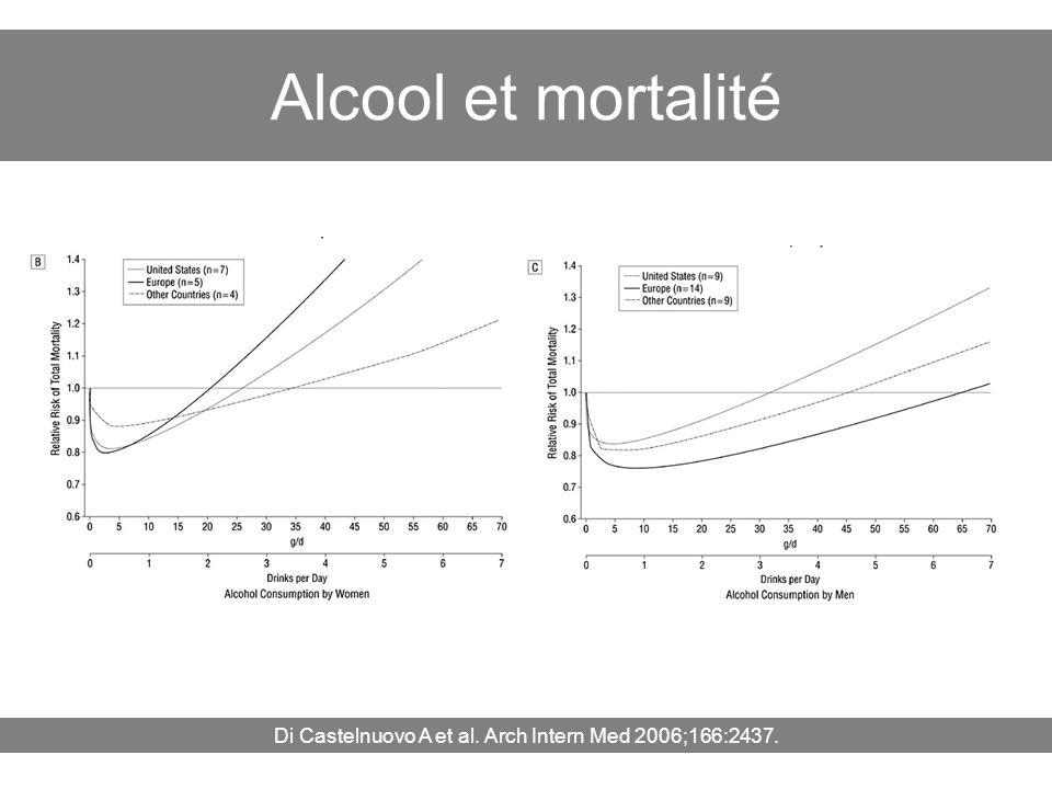 Di Castelnuovo A et al. Arch Intern Med 2006;166:2437.