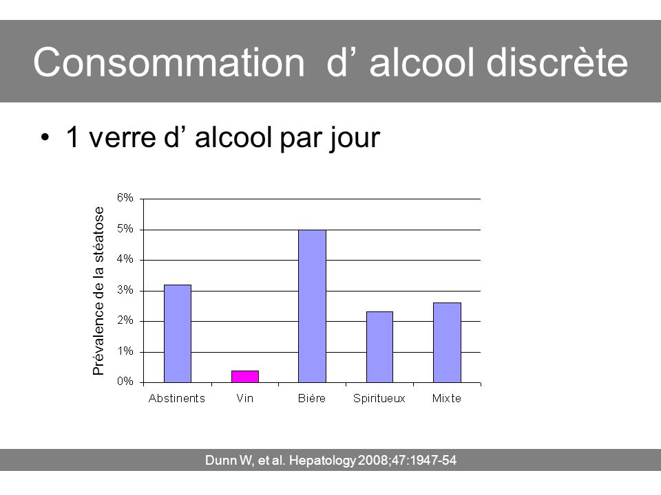 Consommation d' alcool discrète
