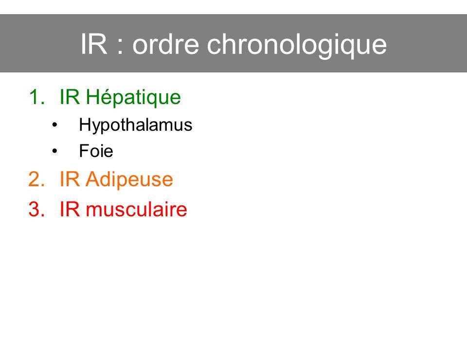 IR : ordre chronologique
