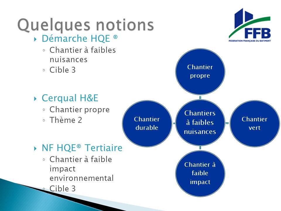 Quelques notions Démarche HQE ® Cerqual H&E NF HQE® Tertiaire