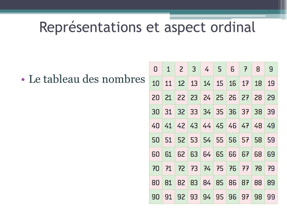 Représentations et aspect ordinal
