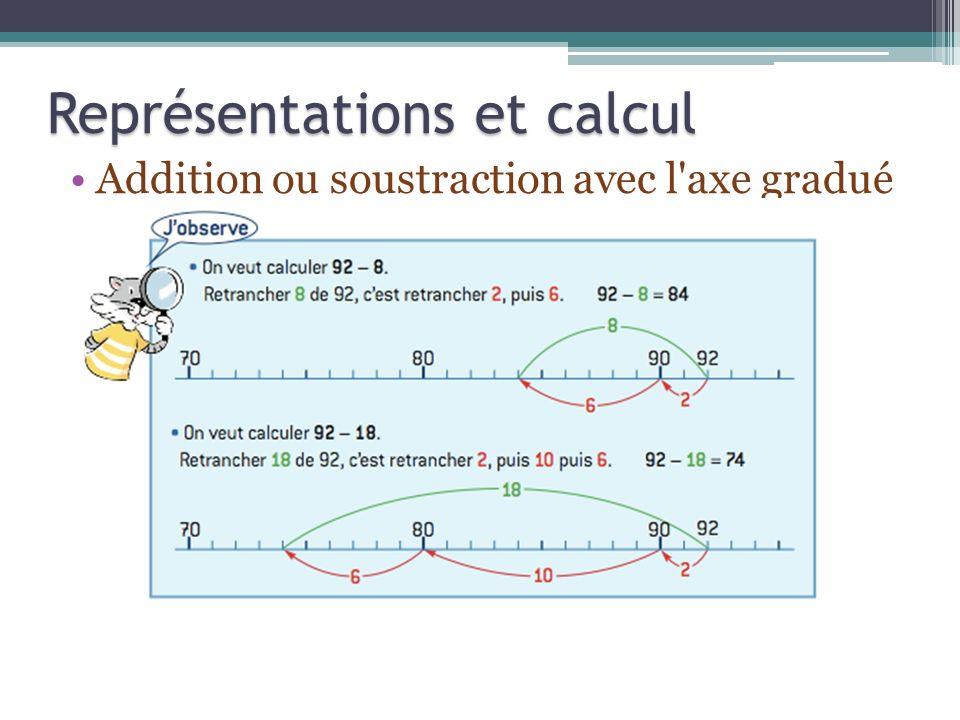 Représentations et calcul