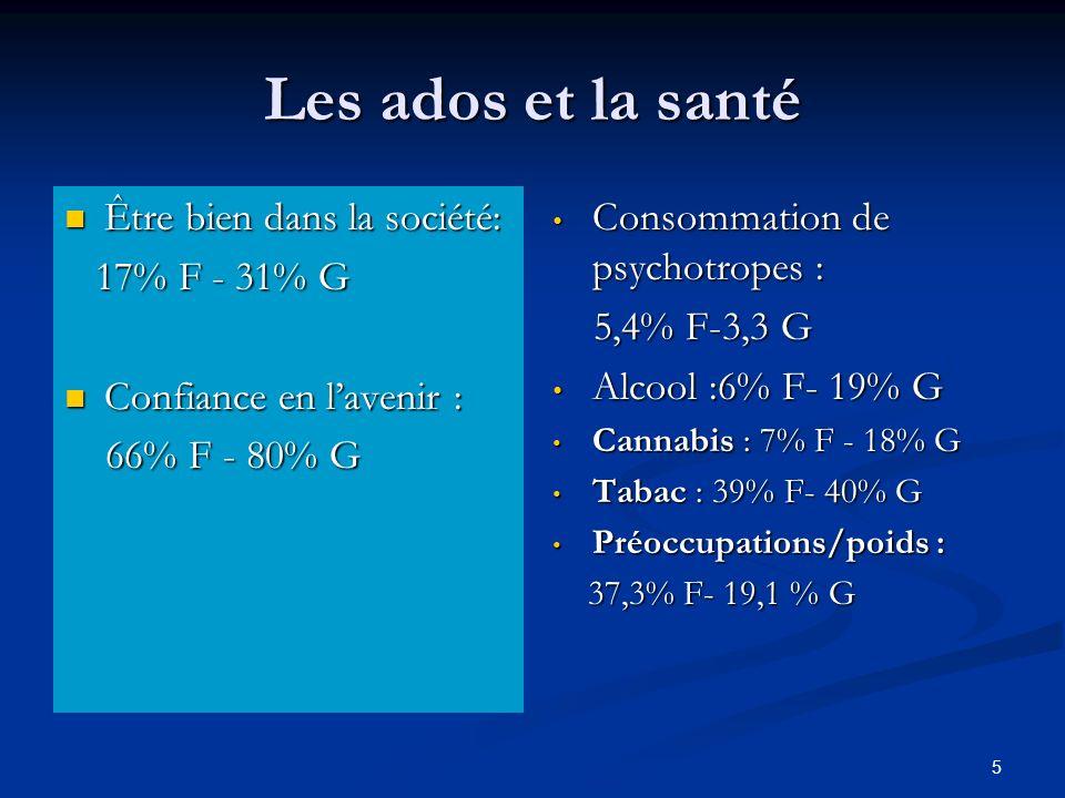 Les ados et la santé Être bien dans la société: 17% F - 31% G