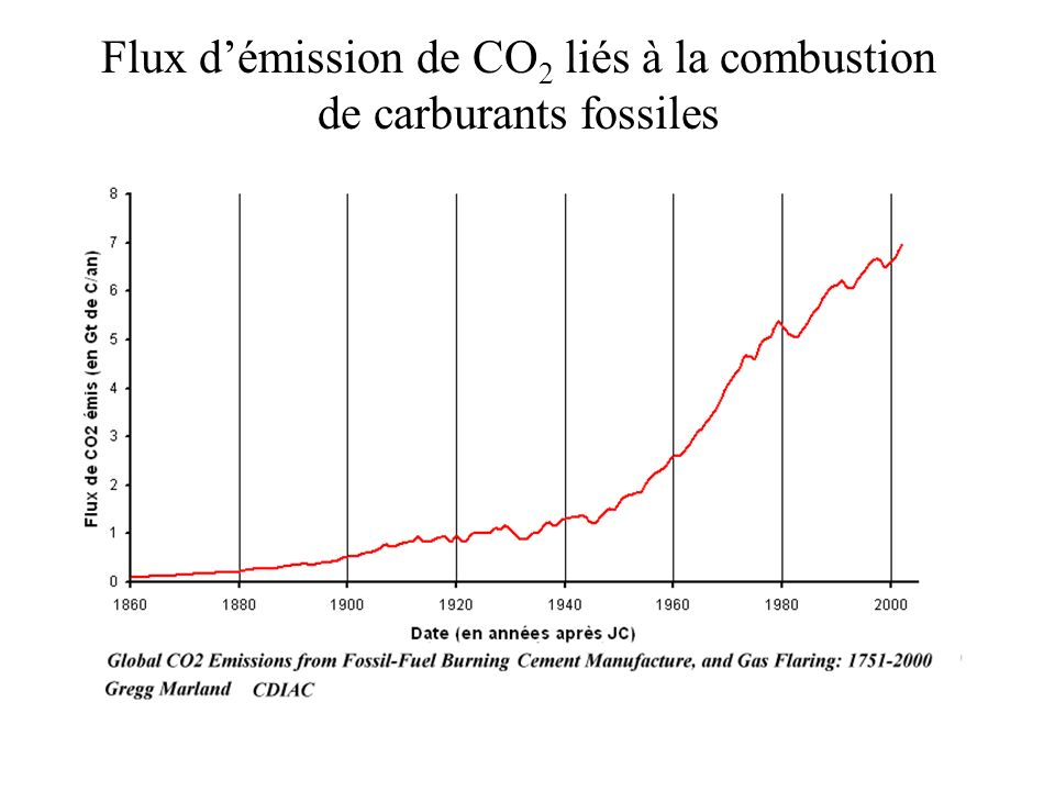 Flux d'émission de CO2 liés à la combustion de carburants fossiles
