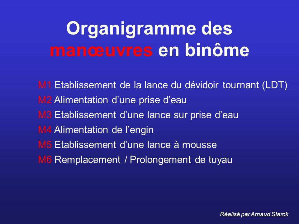 Organigramme des manœuvres en binôme