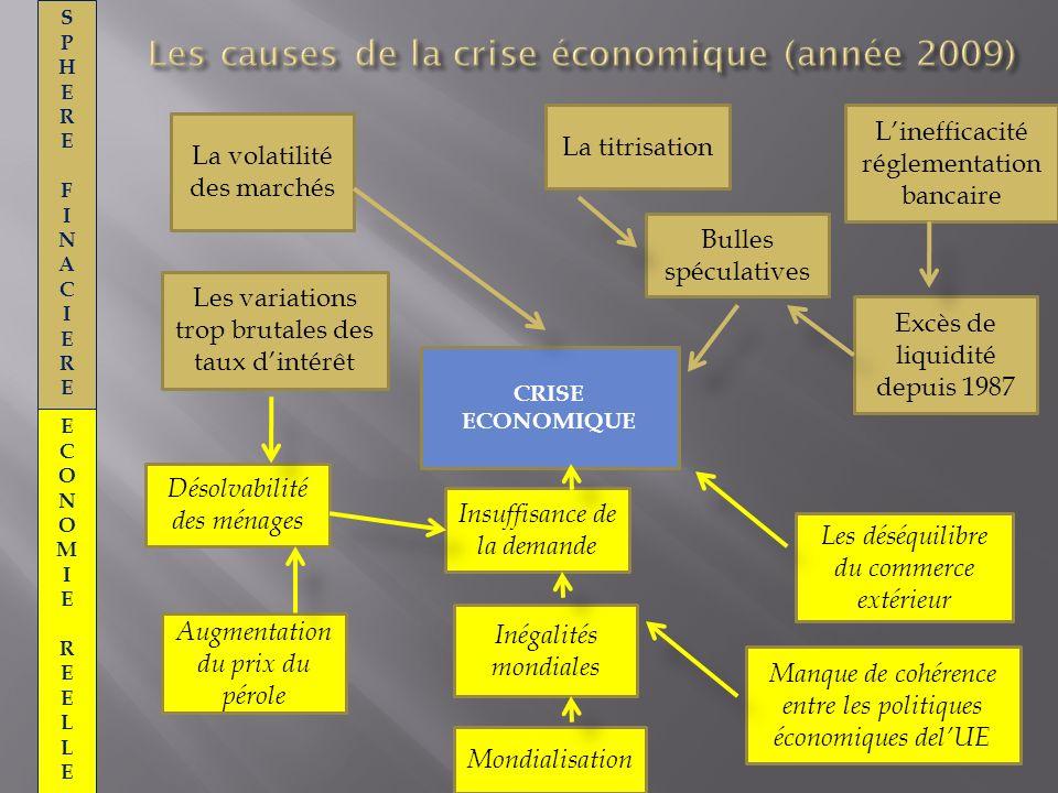 Les causes de la crise économique (année 2009)