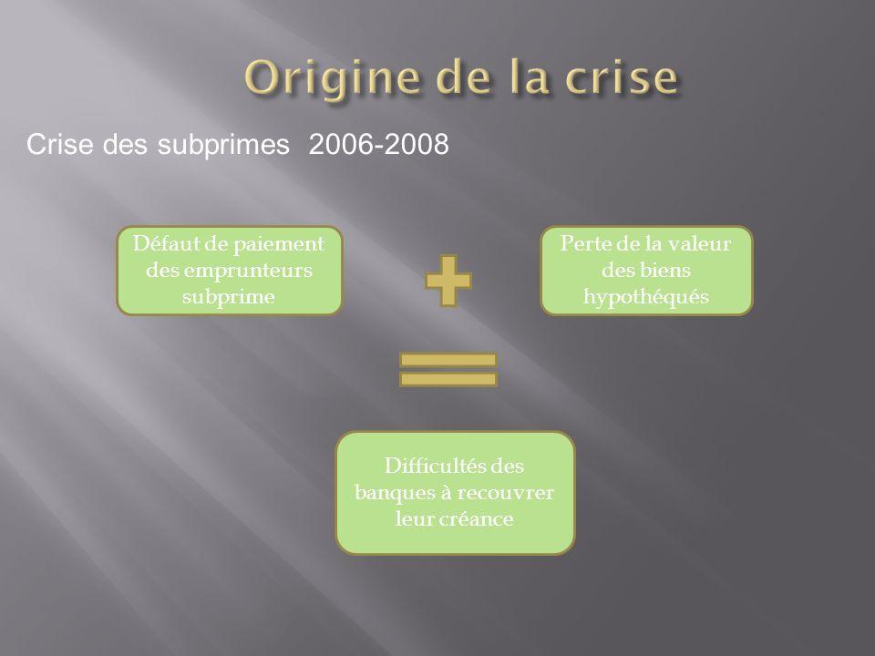 Origine de la crise Crise des subprimes 2006-2008