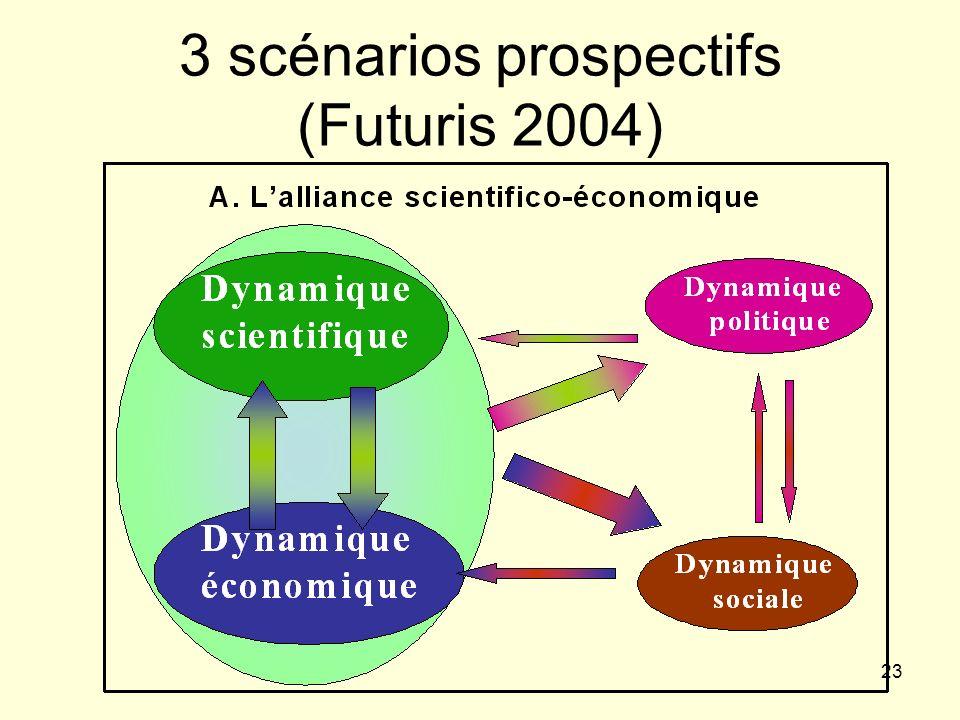 3 scénarios prospectifs (Futuris 2004)