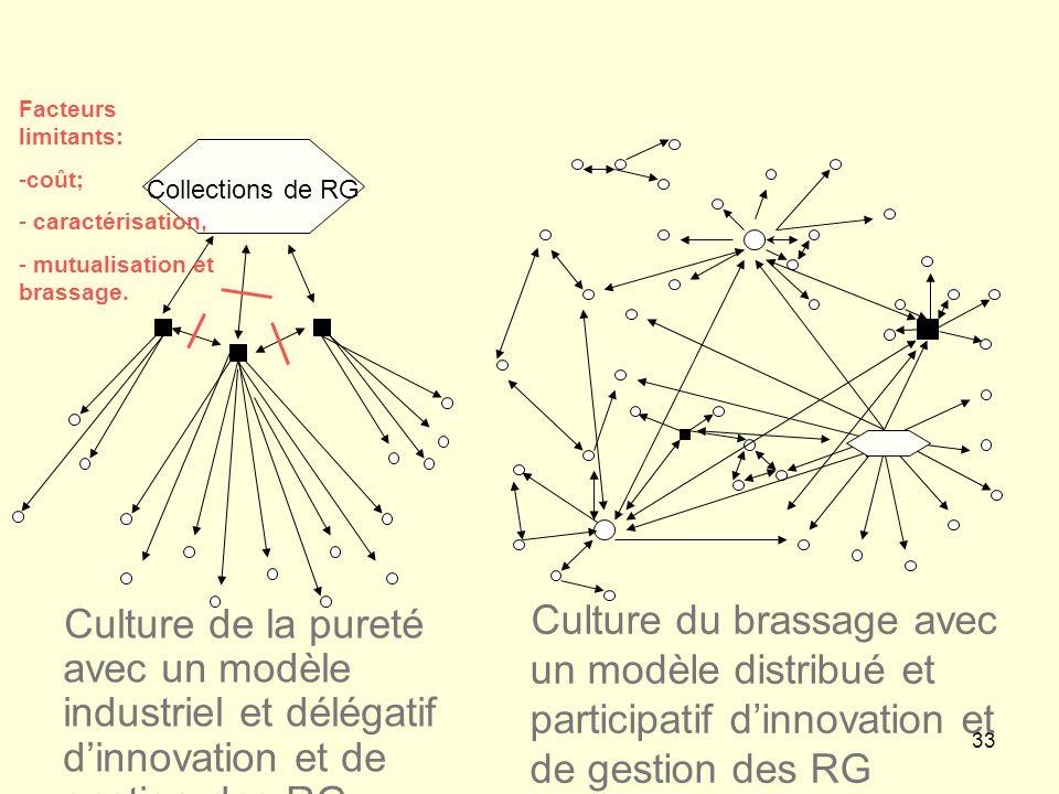 Facteurs limitants: coût; caractérisation, mutualisation et brassage. Collections de RG.