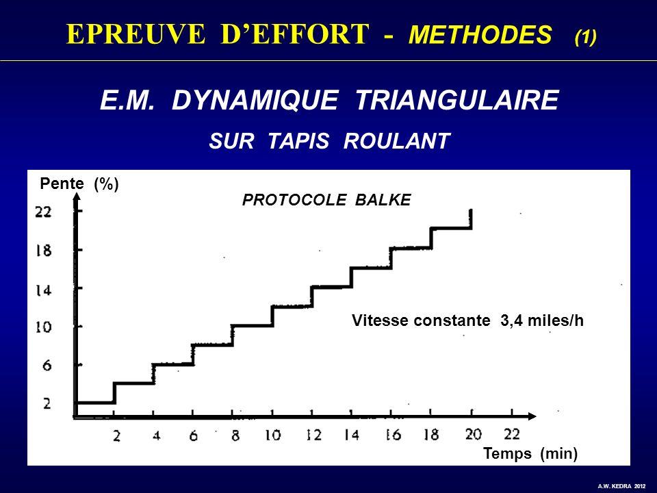 EPREUVE D'EFFORT - METHODES (1)