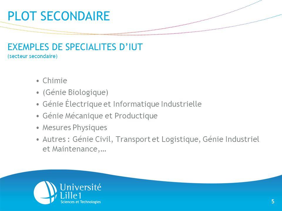 PLOT SECONDAIRE EXEMPLES DE SPECIALITES D'IUT Chimie