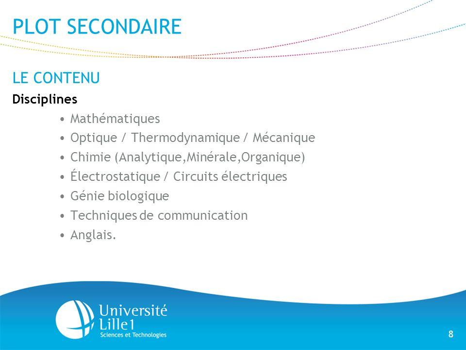 PLOT SECONDAIRE LE CONTENU Disciplines Mathématiques